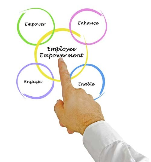 EMPLOYEE ENGAGEMENT IS A BUSINESS SUCCESS DRIVER